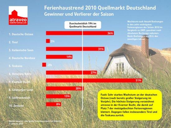 Ferienhaustrend 2010 Quellemarkt Deutschland